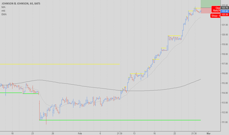 JNJ: JNJ / Swing high (long) ?