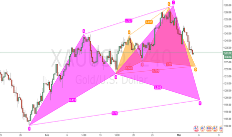 XAUUSD: Projected Bullish Shark and Cypher
