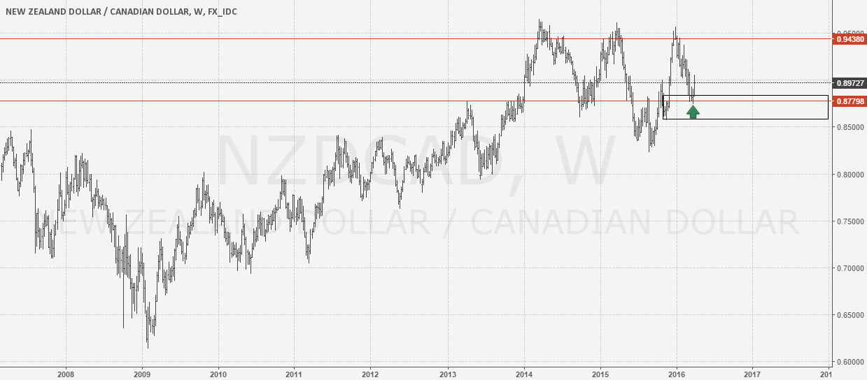 NzdCad Monthly demand zone Weekly chart