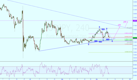 EURJPY: EURJPY@Gartley Pattern