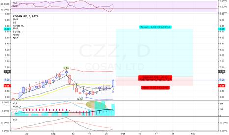 CZZ: CZZ - Long - Swing