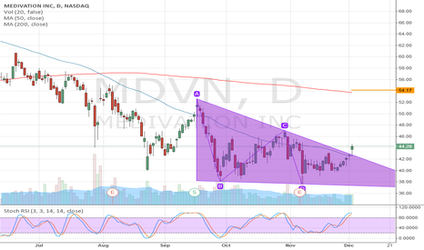 MDVN: MDVN: Triangle, Descending