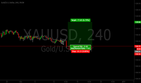 XAUUSD: XAU/USD GOLD TRADE PREDICTION END OF THIS MONTH 1220