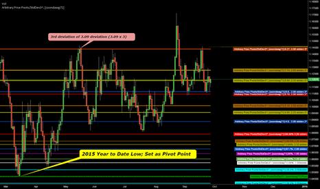 EURUSD: Arbitrary Price Pivots; StdDev3^