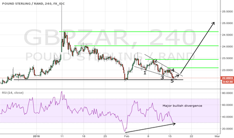 GBPZAR: GBPZAR potential for a big rally