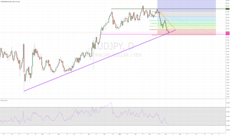 AUDJPY: Buying Position - AUDJPY