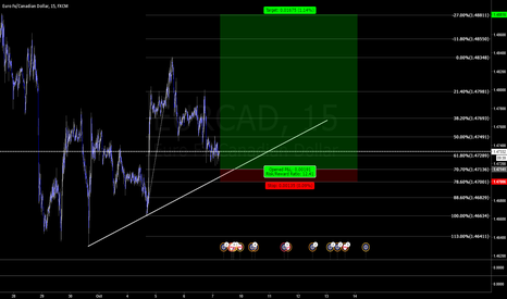 EURCAD: EURCAD 15mins possible trade