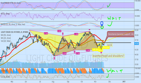 CL1!: Overall bullish outlook on oil day chart