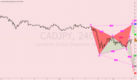 CADJPY: CADJPY possible harmonic patterns for buy and sell opportunities