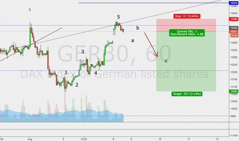 GER30: possible short term trade