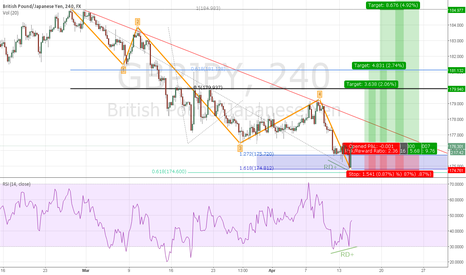 GBPJPY: GBPJPY at typical wave-5 target