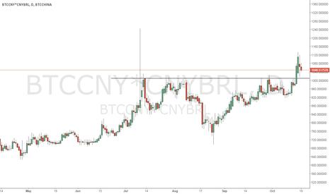 BTCCNY*CNYBRL: BTC x BRL - BTC Wins