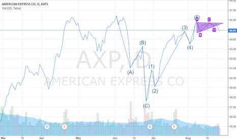 AXP: AXP Directional Shift