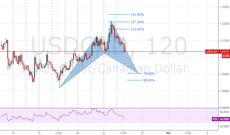 USDCAD: potential cypher pattern