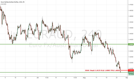EURAUD: Im looking for a bounce