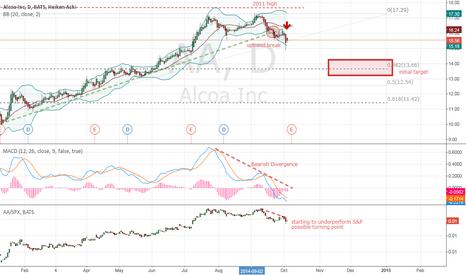 AA: Short Alcoa