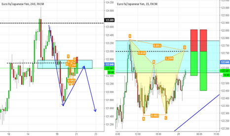 EURJPY: Gartley formation on reversal zone on EURJPY