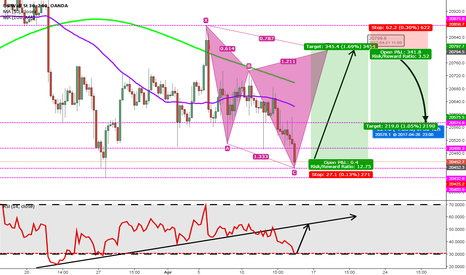 US30USD: US Wall Street 30 Index [4HC] LONG