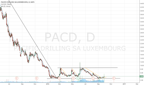 PACD: JaeSmith - Trading Perspective - PACD