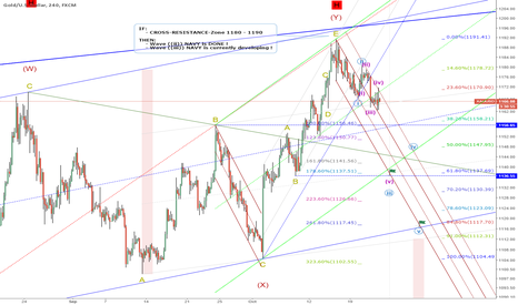 XAUUSD: Next-Days-Target: 1136 = wave ((iii)) =61.8%Retrace, IF Res.1180