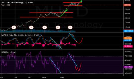 MU: MU long term prediction