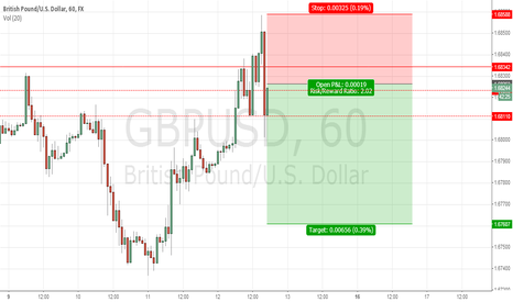 GBPUSD: GBP/USD short based on supply demand