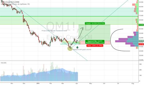 QM1!: long oil futures