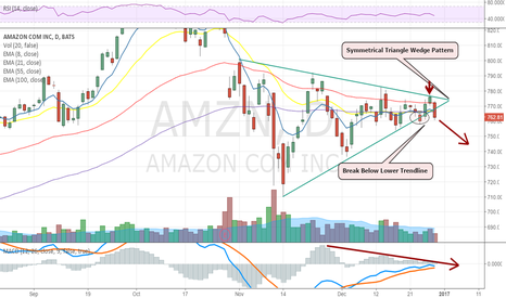 AMZN: Amazon Breaking Thru Lower Trendline Again