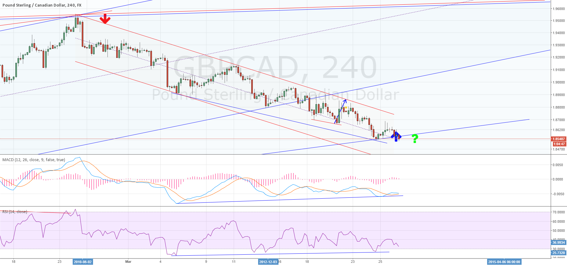 4H for GBPCAD divergence ~