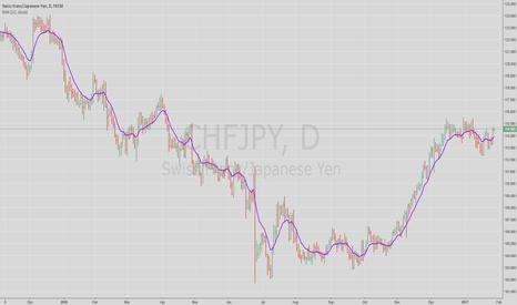 CHFJPY: CHF/JPY