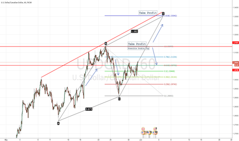 USDCAD: USDCAD LONG POSSIBILITIES THIS WEEK