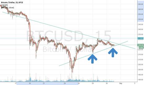 BTCUSD: Update: Bitcoin is still going up (LONG)