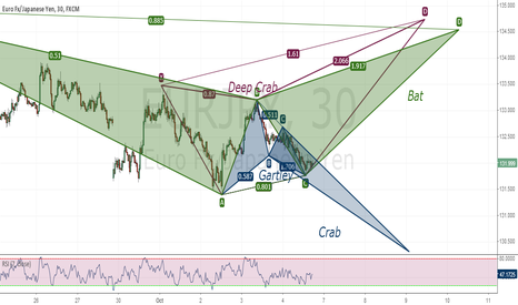 EURJPY: Many possibilities EurJpy