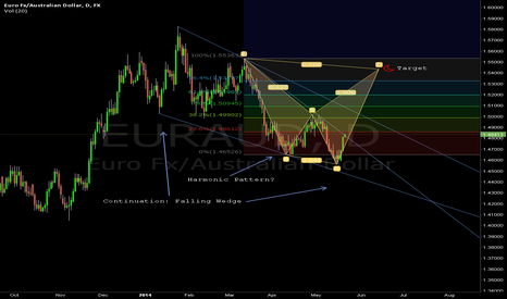EURAUD: EURAUD Falling Wedge with Harmonic?