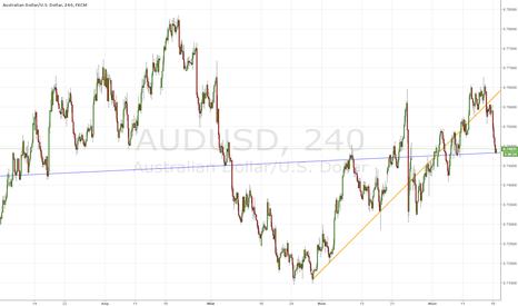 AUDUSD: Bliz Buy Aussie