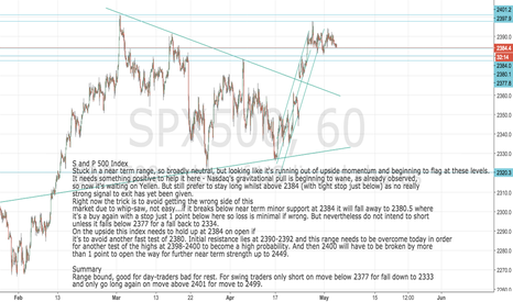 SPX500: S and P 500 Update. Rangebound but no strong reason to exit yet