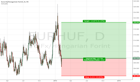 EURHUF: Long on EURHUF from EA calculations