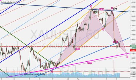 XAUUSD: Gold is comlpeting short term Bat Pattern,