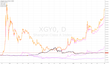 XGY0: bolsa china vs petroleo vs bitcoin