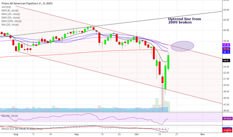 PAA: Waiting for another short opportunity, PAA