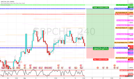 GBPCHF: Long at quarterly pivot