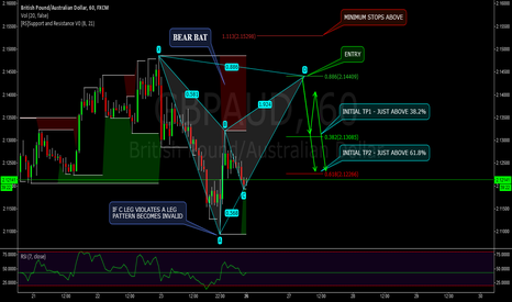 GBPAUD: GBPAUD - 60M BEARISH BAT PATTERN - ADVANCED PATTERN
