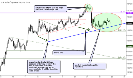 USDJPY: USDJPY some bearish structure on chart.