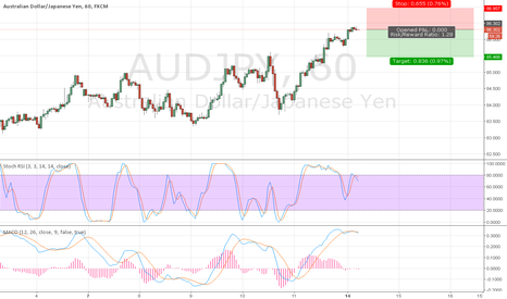 AUDJPY: AUDJPY -sell now