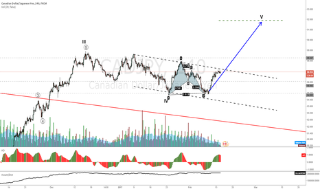 CADJPY: CADJPY after the channel probable move to V
