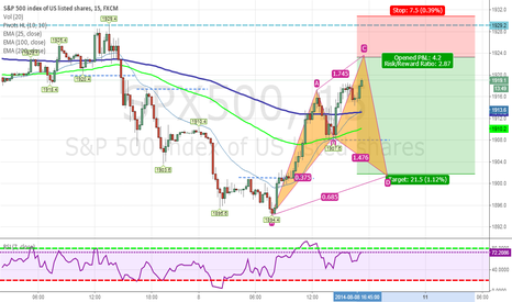 SPX500: Sell limit at 1.272 (point C in Cypher Pattern on 15 min)