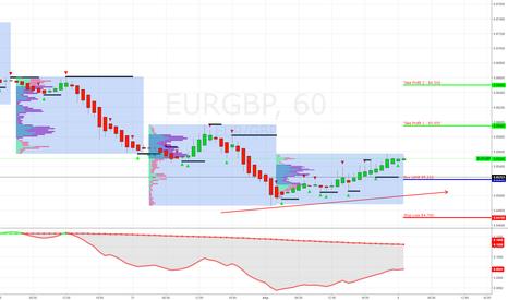 EURGBP: EUR/GBP Buy Limit 85.222 - SL к TP = 1:2