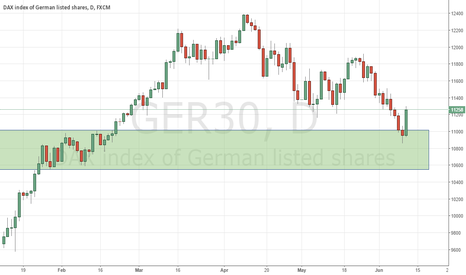 GER30: A case for buying DAX