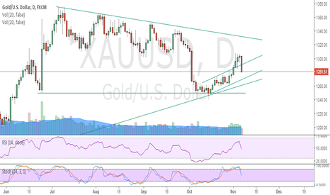 XAUUSD: Buy Gold below 1274