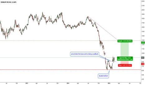 DNR: DNR-trading the double bottom.